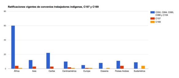 C169-Ratificaciones vigentes de convenios trabajadores indigenas